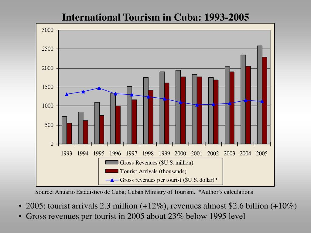 International Tourism in Cuba: 1993-2005