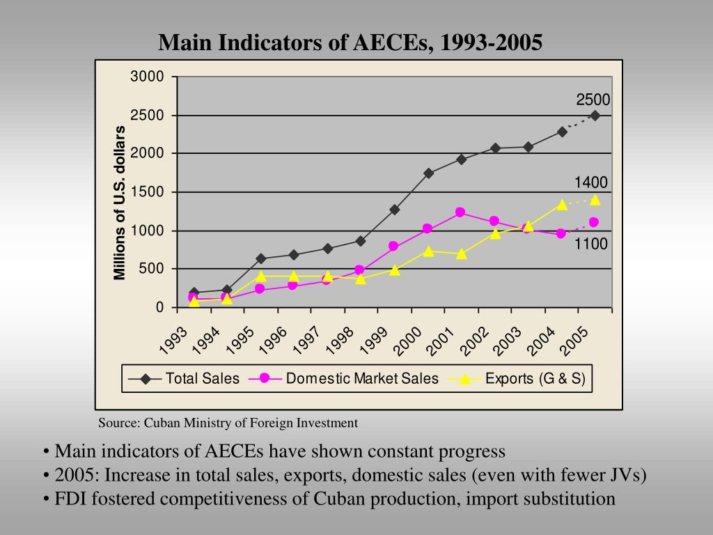 Main Indicators of AECEs, 1993-2005