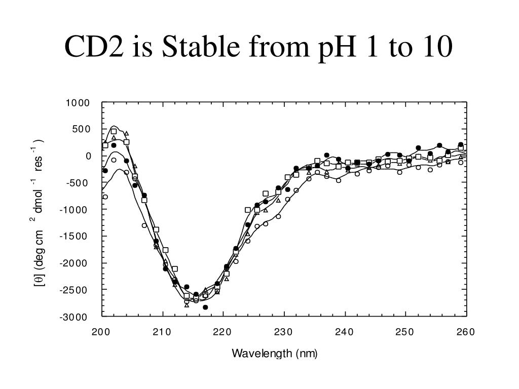 CD2 is Stable from pH 1 to 10