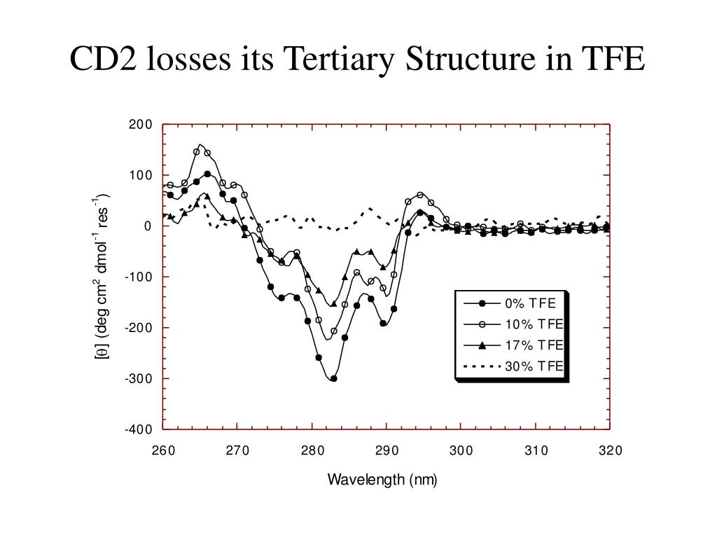 CD2 losses its Tertiary Structure in TFE