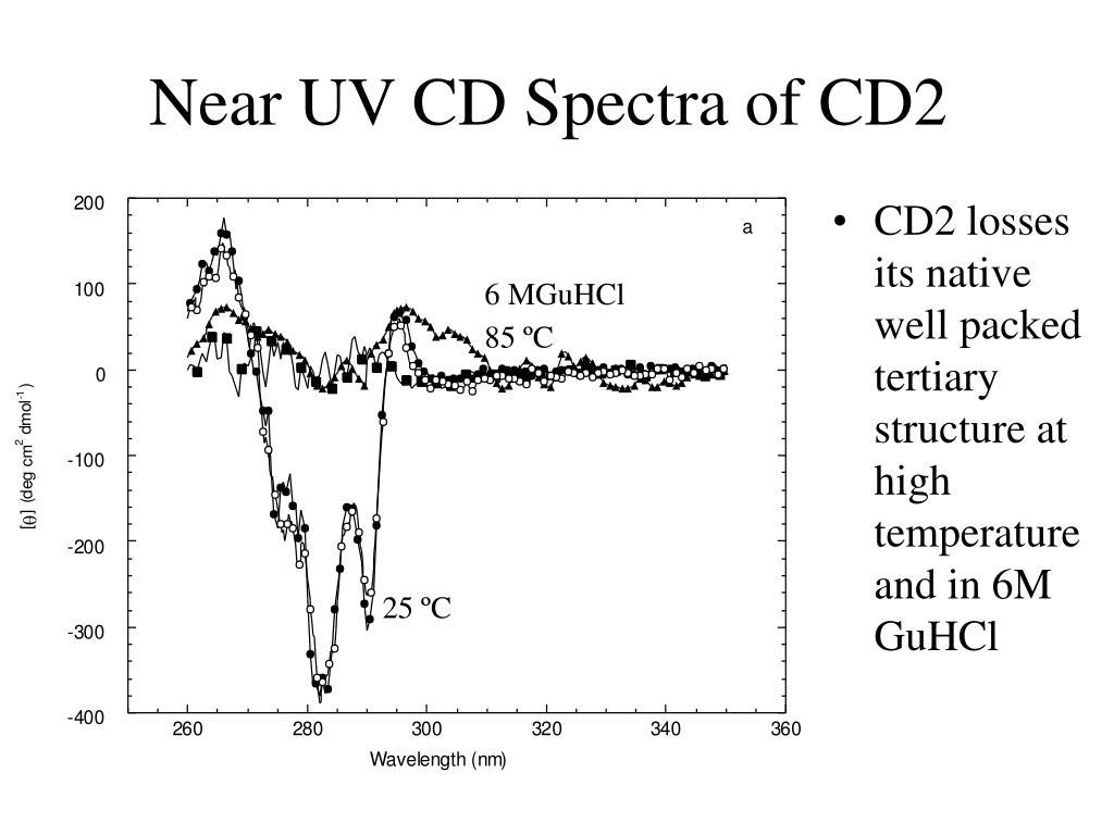 Near UV CD Spectra of CD2