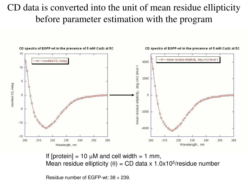 CD data is converted into the unit of mean residue ellipticity before parameter estimation with the program