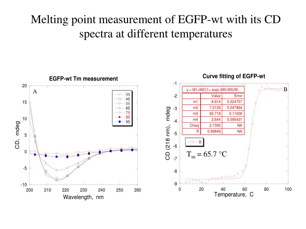 Melting point measurement of EGFP-wt with its CD spectra at different temperatures