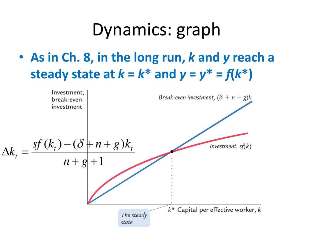 Dynamics: graph