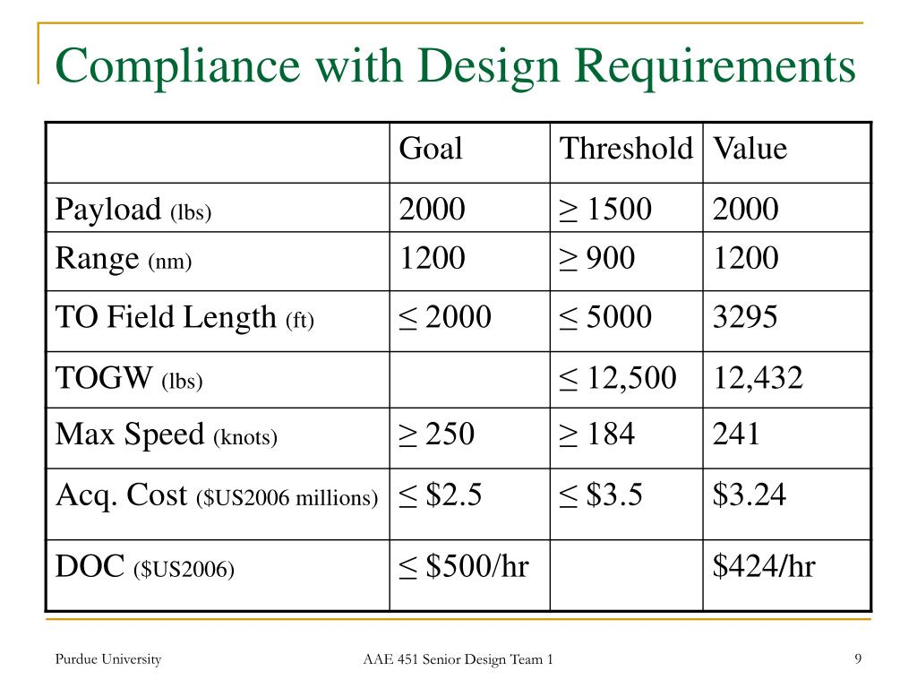 Compliance with Design Requirements
