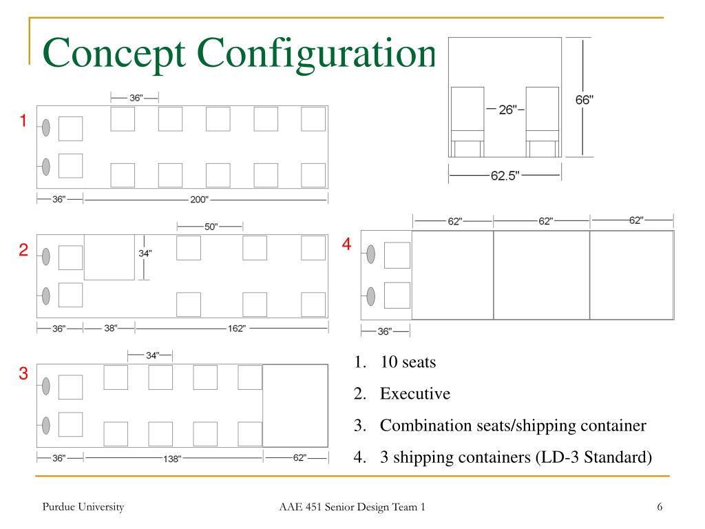 Concept Configurations