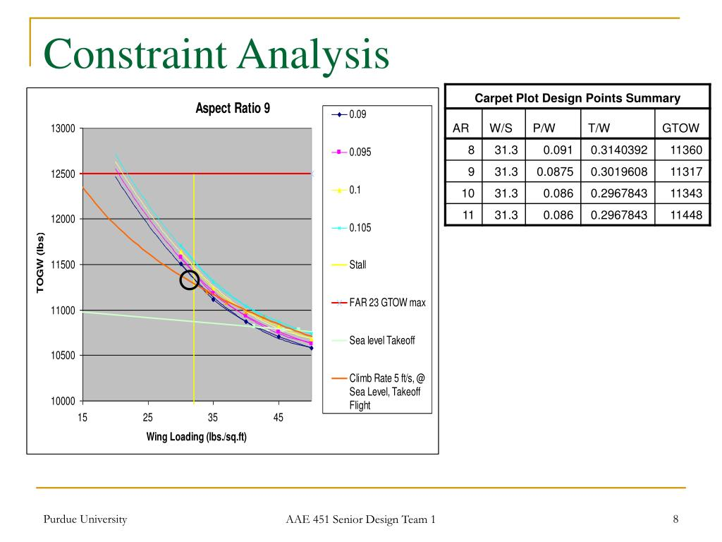 Constraint Analysis
