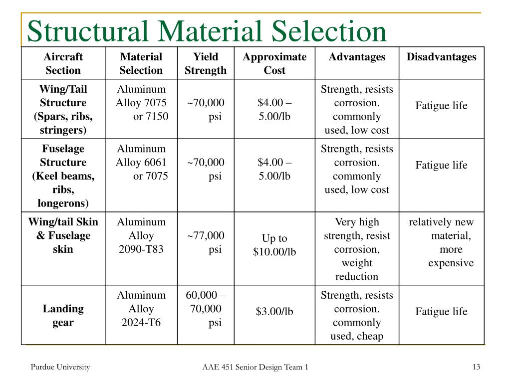 Structural Material Selection