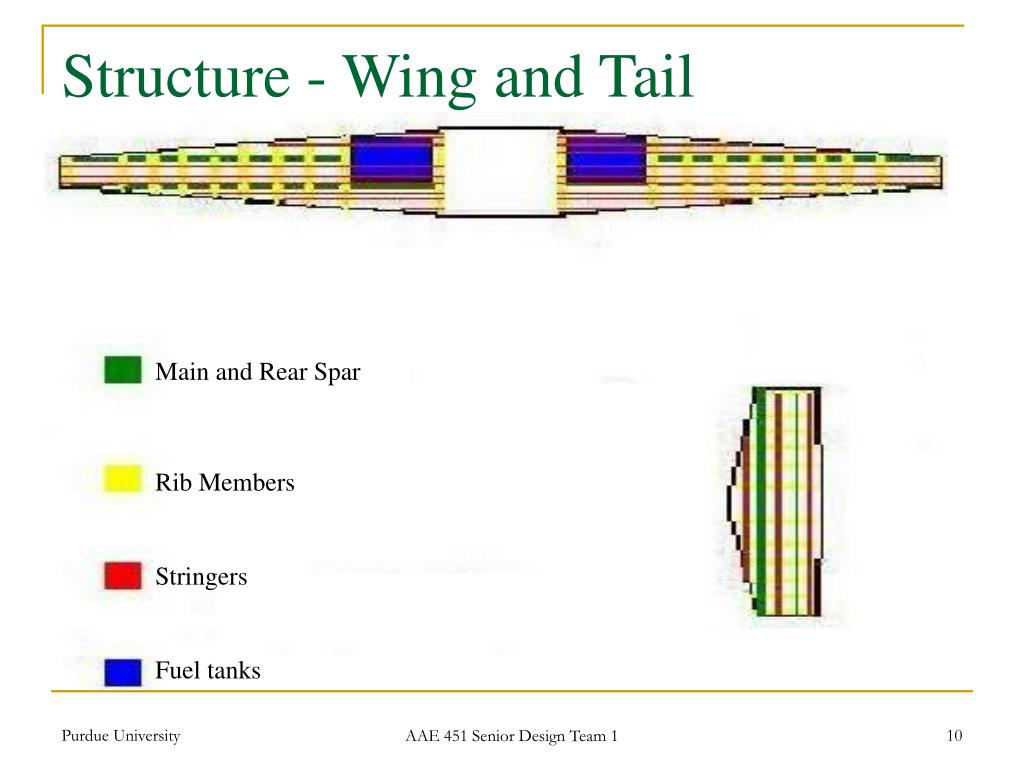 Structure - Wing and Tail