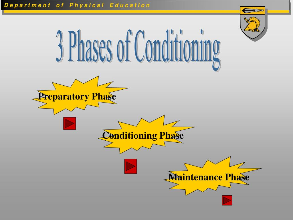 3 Phases of Conditioning