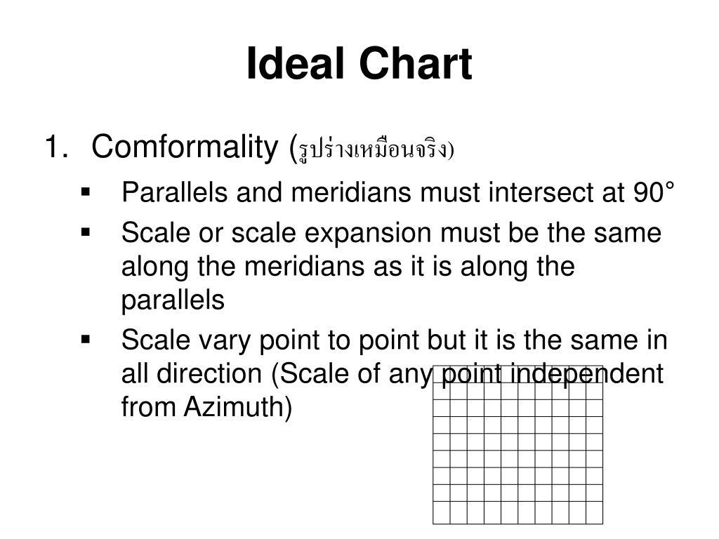 Ideal Chart