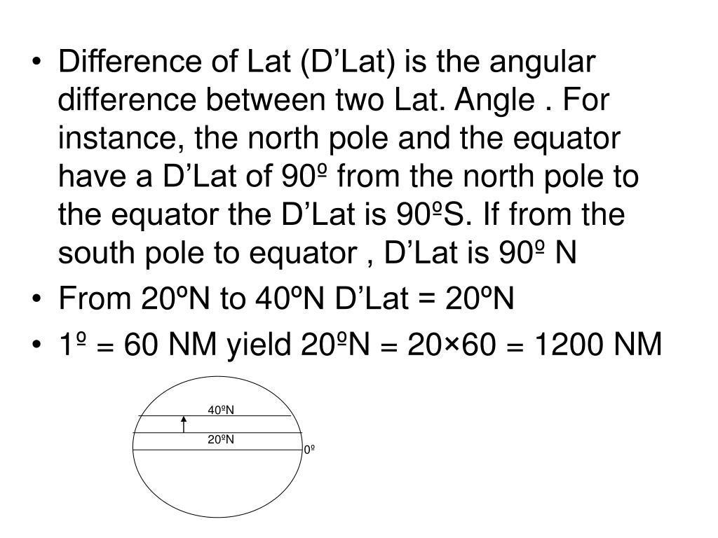 Difference of Lat (D'Lat) is the angular difference between two Lat. Angle . For instance, the north pole and the equator have a D'Lat of 90