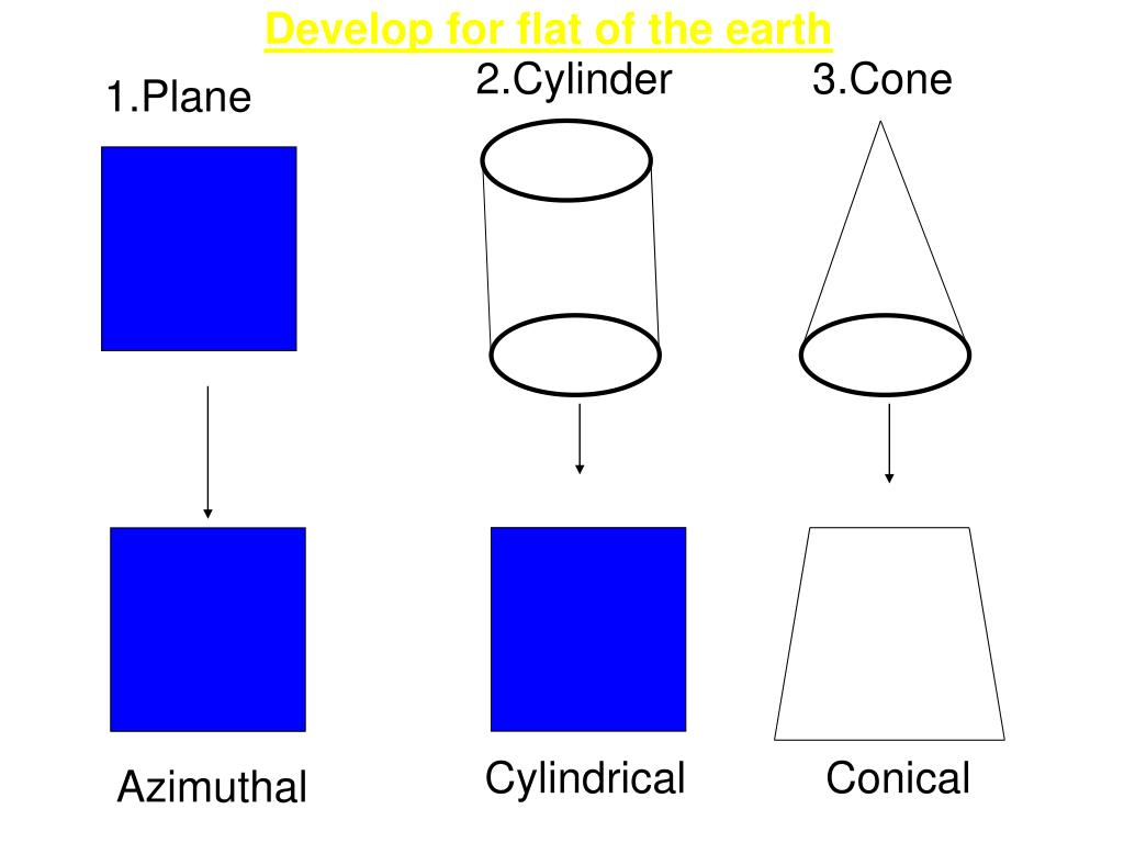 Develop for flat of the earth