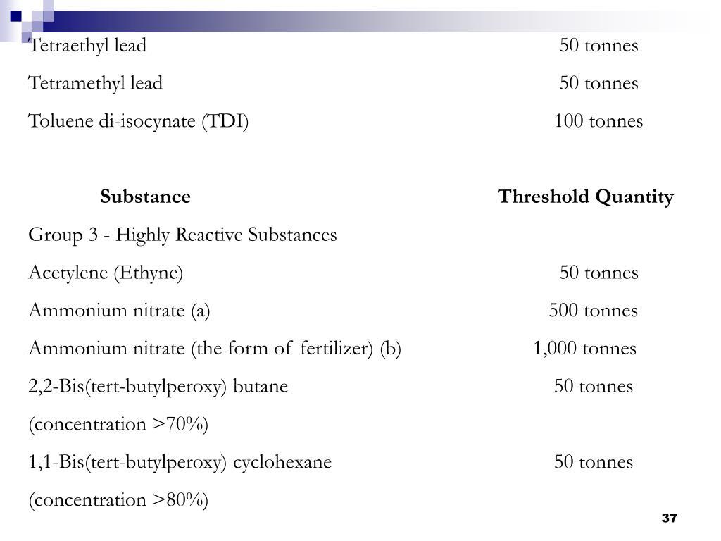 Tetraethyl lead     50 tonnes