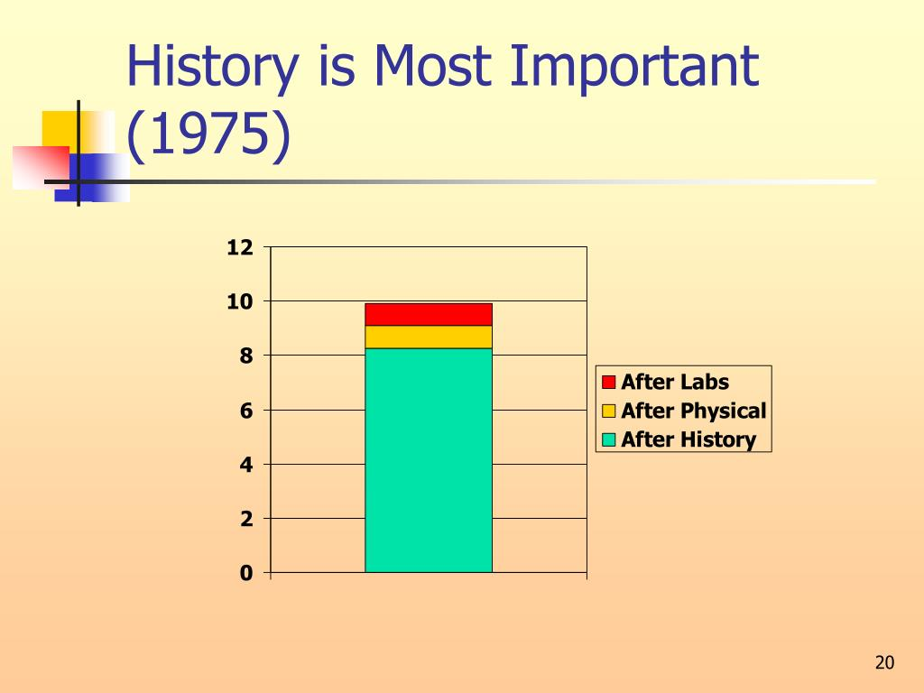History is Most Important (1975)