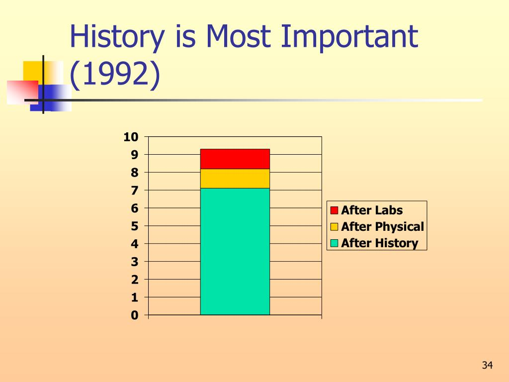 History is Most Important (1992)