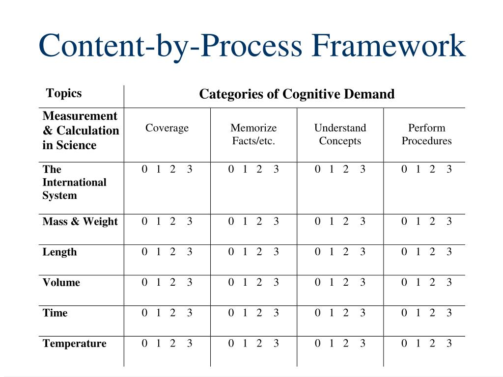 Content-by-Process Framework