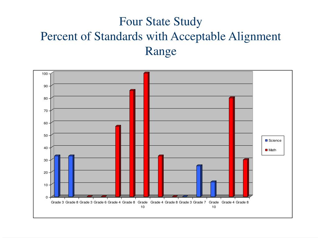 Four State Study