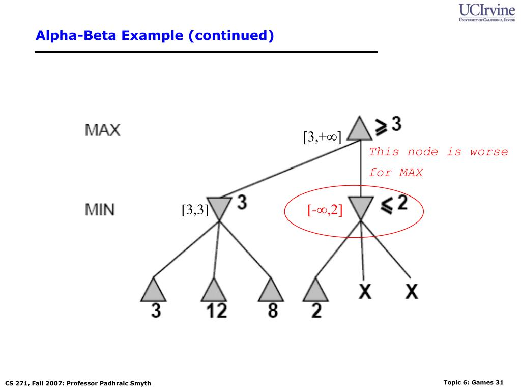 Alpha-Beta Example (continued)