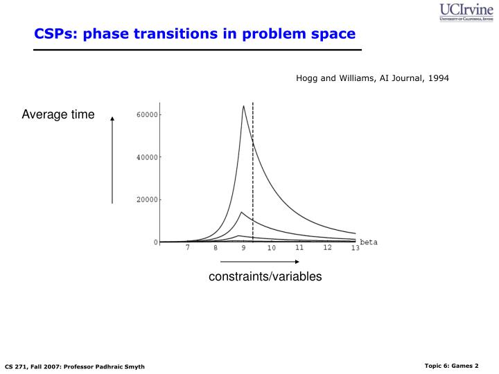 Csps phase transitions in problem space