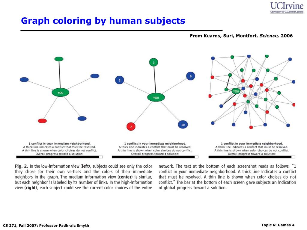 Graph coloring by human subjects