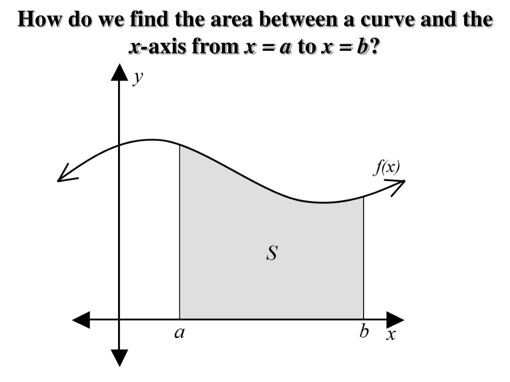 How do we find the area between a curve and the