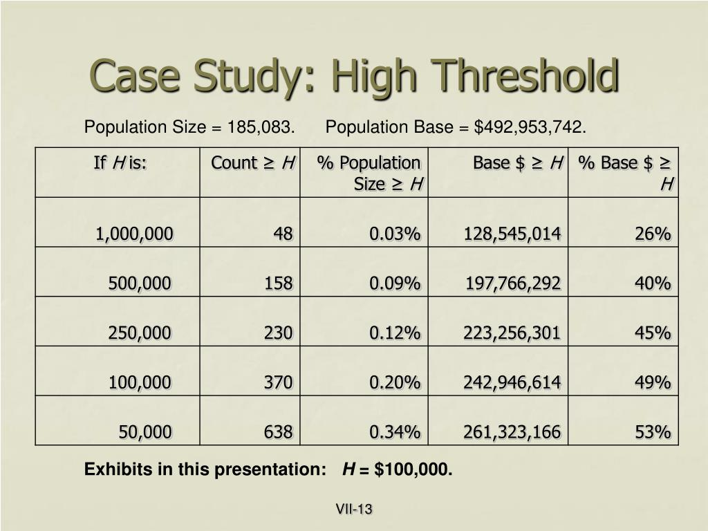 Case Study: High Threshold
