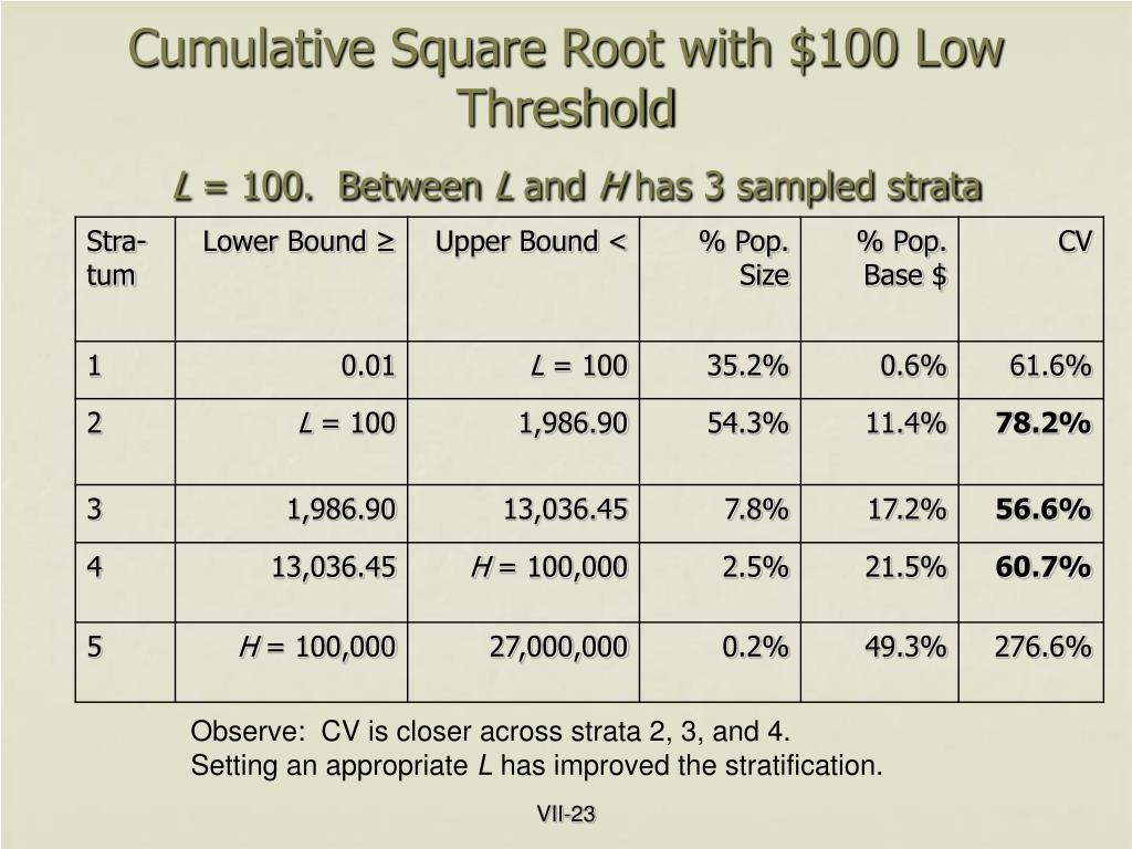 Cumulative Square Root with $100 Low Threshold
