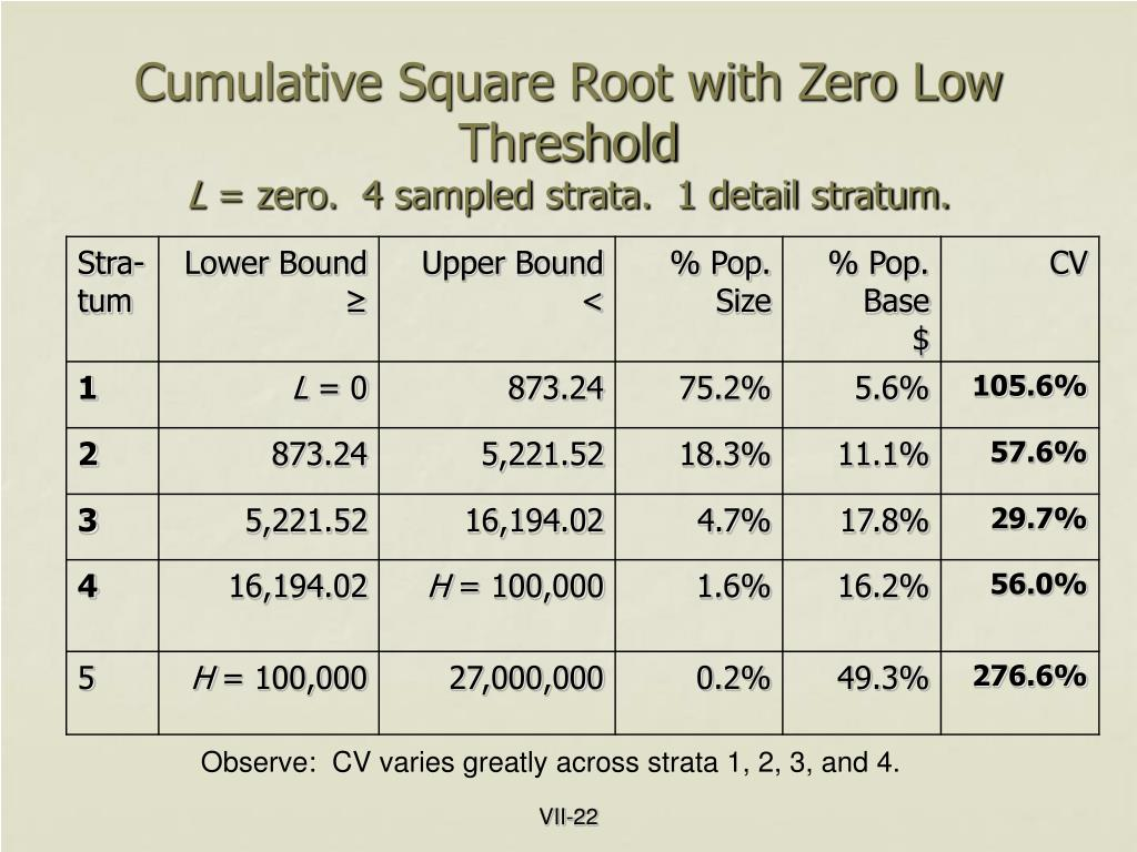 Cumulative Square Root with Zero Low Threshold