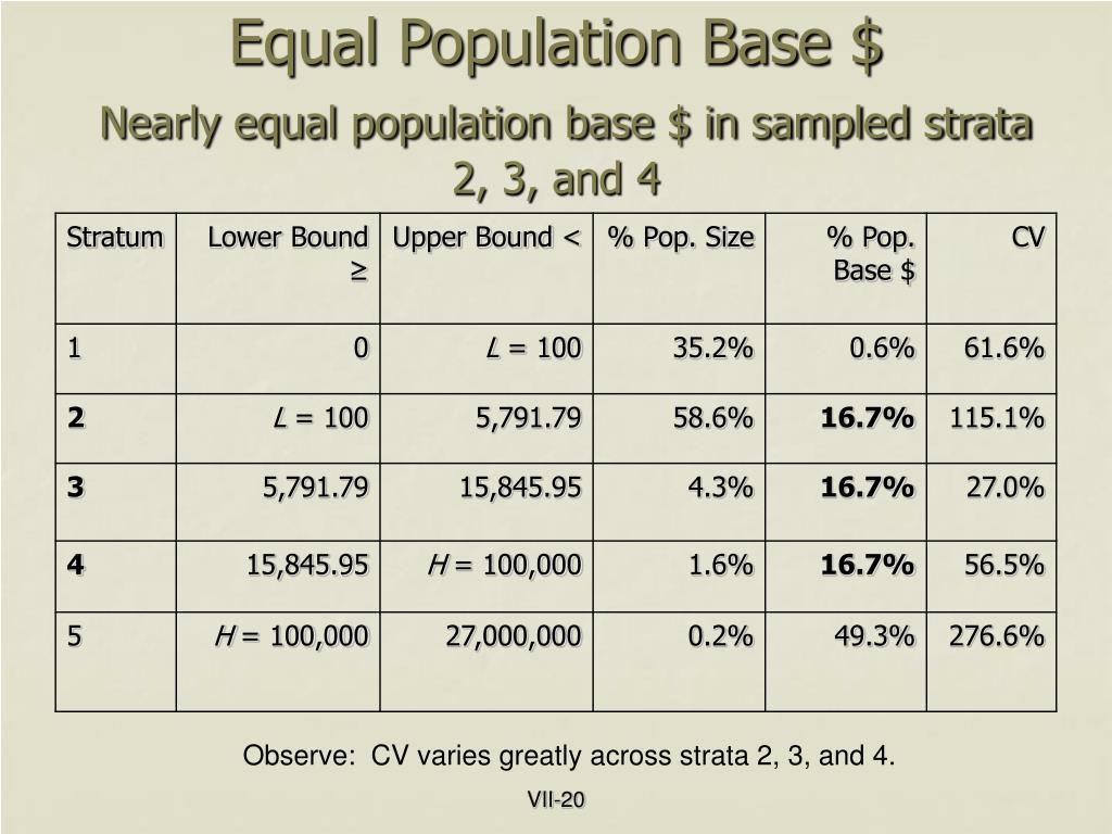 Equal Population Base $