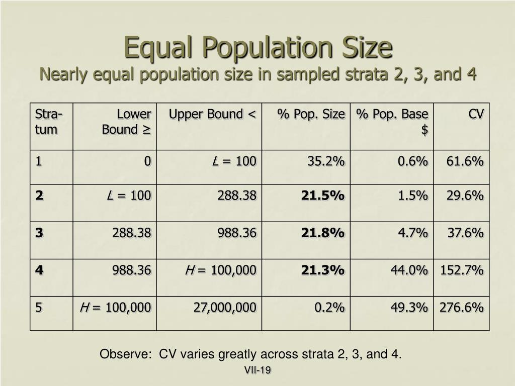 Equal Population Size