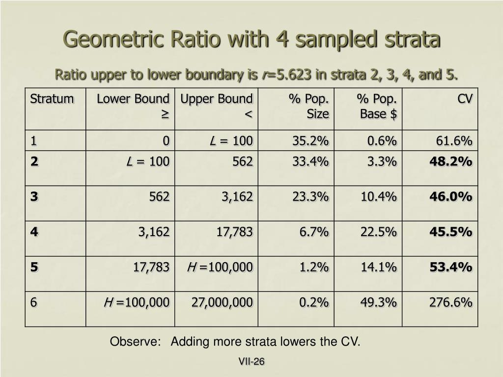 Geometric Ratio with 4 sampled strata