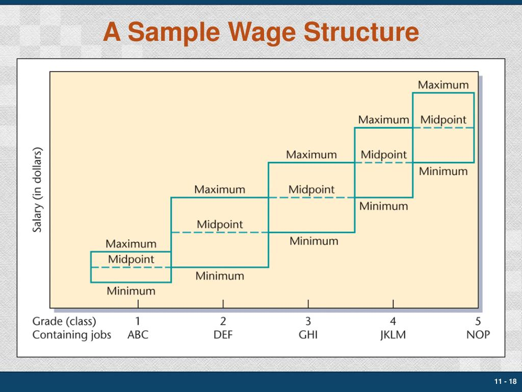 A Sample Wage Structure