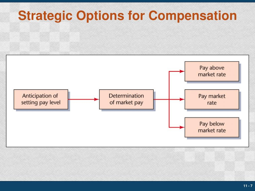 Strategic Options for Compensation