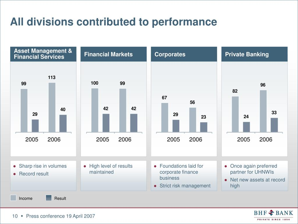 All divisions contributed to performance