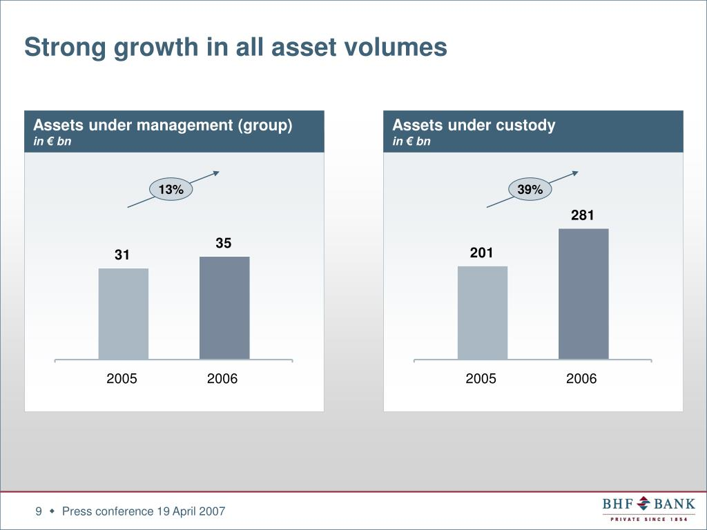 Strong growth in all asset volumes