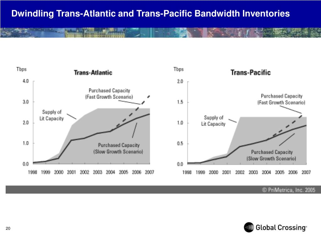 Dwindling Trans-Atlantic and Trans-Pacific Bandwidth Inventories