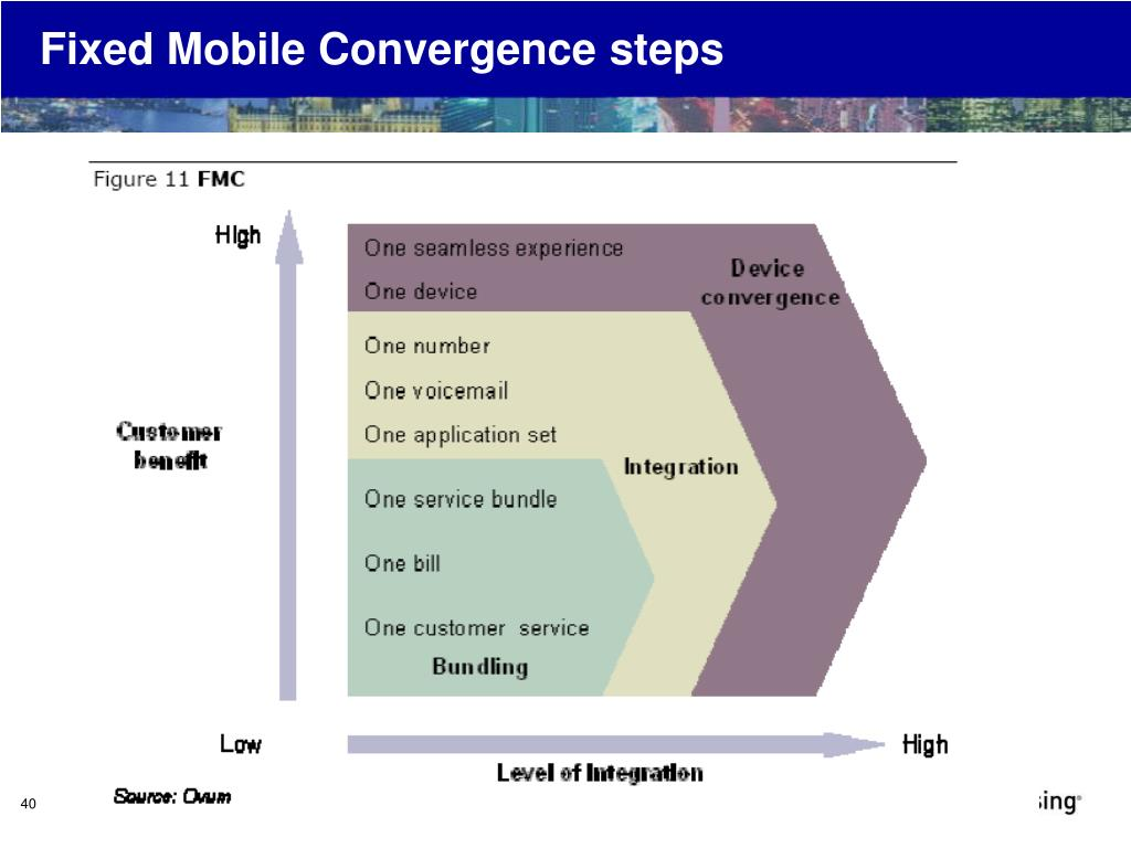 Fixed Mobile Convergence steps