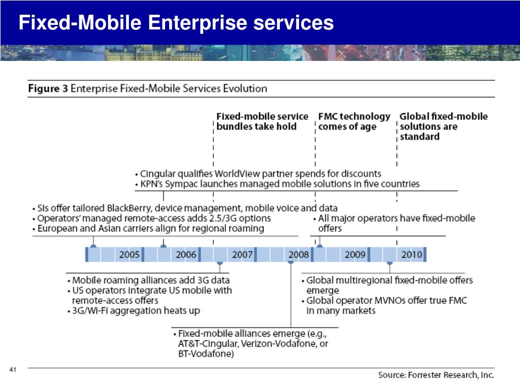 Fixed-Mobile Enterprise services