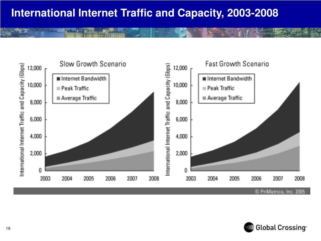 International Internet Traffic and Capacity, 2003-2008