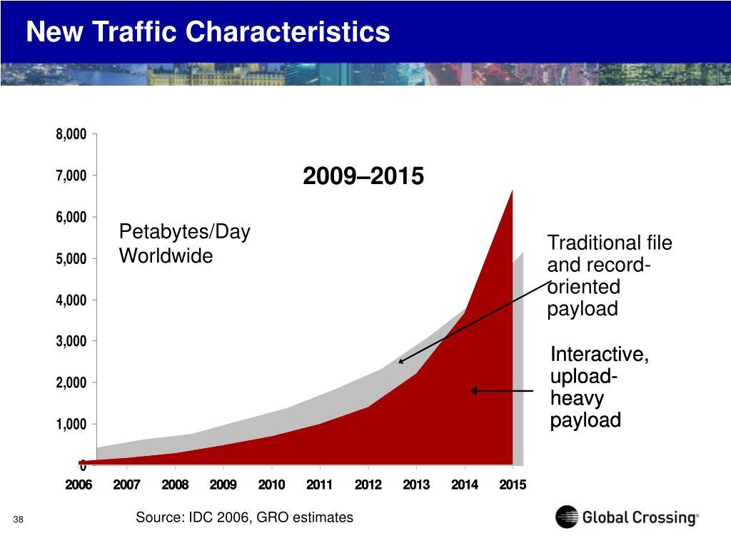 New Traffic Characteristics