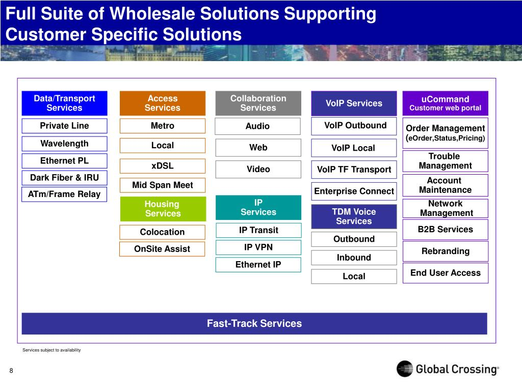 Full Suite of Wholesale Solutions Supporting