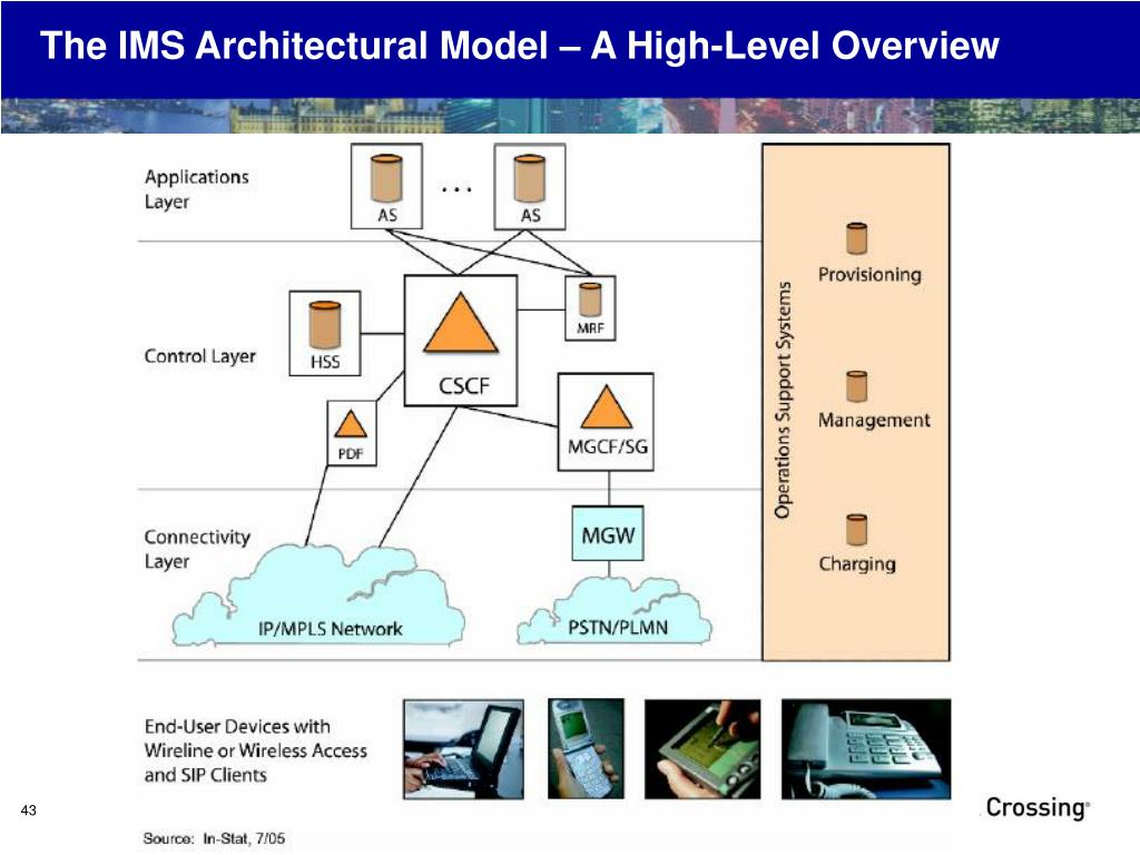 The IMS Architectural Model – A High-Level Overview