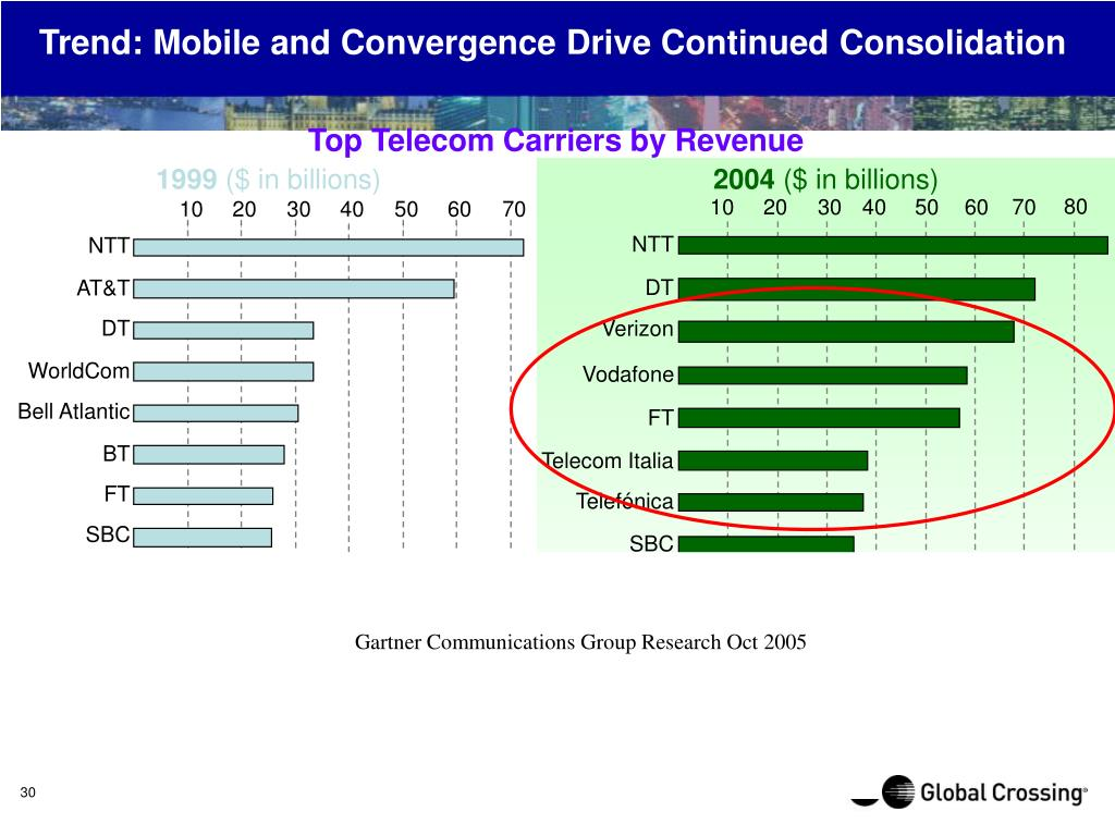 Trend: Mobile and Convergence Drive Continued Consolidation
