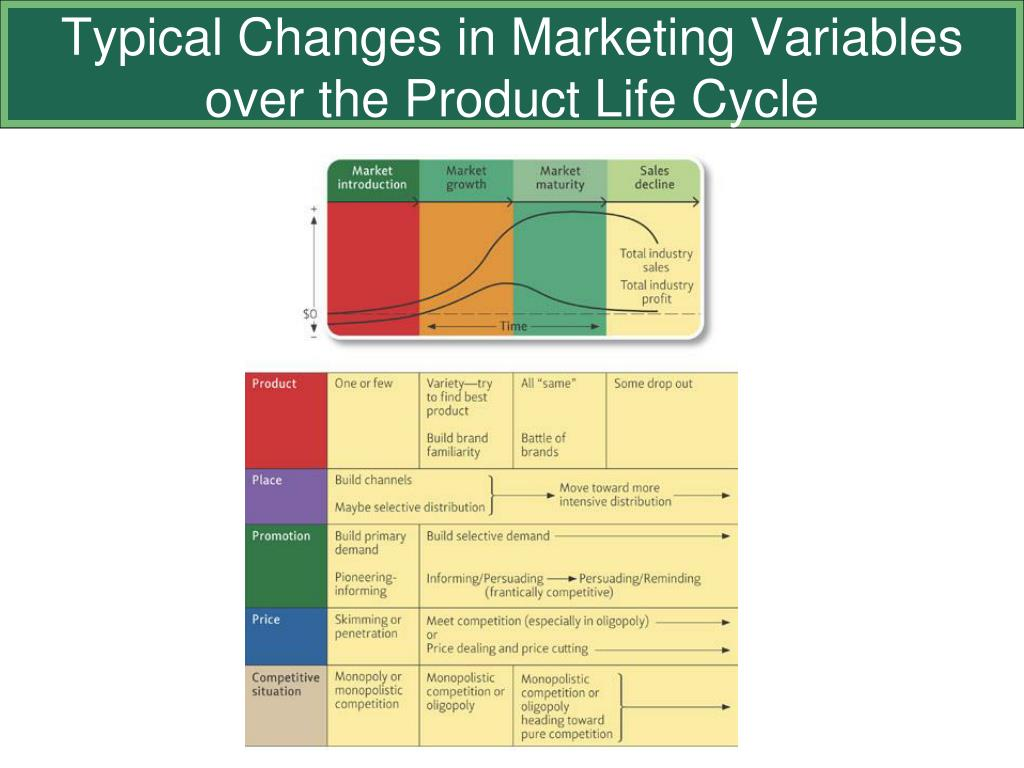product life cycle of dell personal computers Product life cycle strategies laptop computers have implications and limitations of product lifecycle conceptproduct life cycle concept shows a.