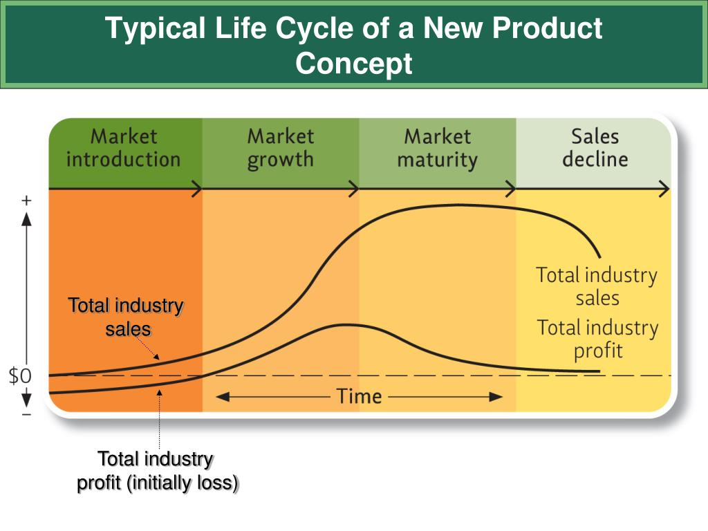 industry life cycle of walmart