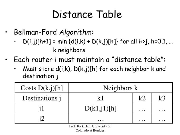 Distance Table
