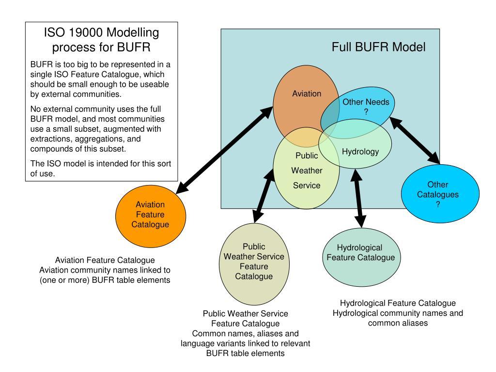 Full BUFR Model