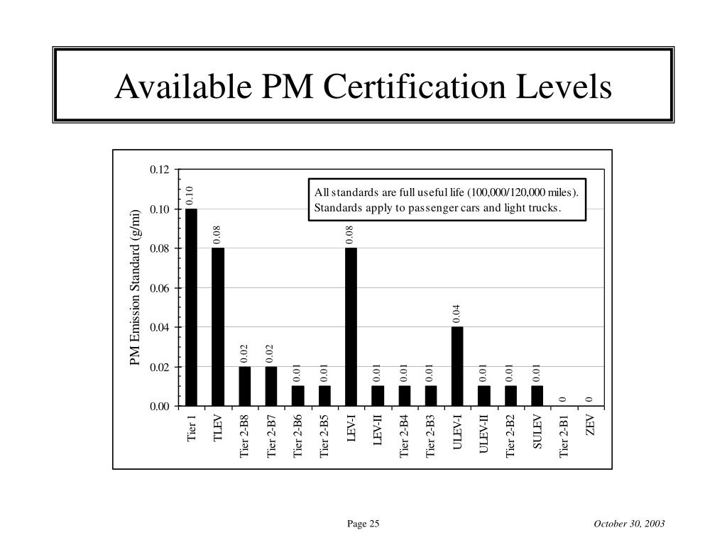 Available PM Certification Levels