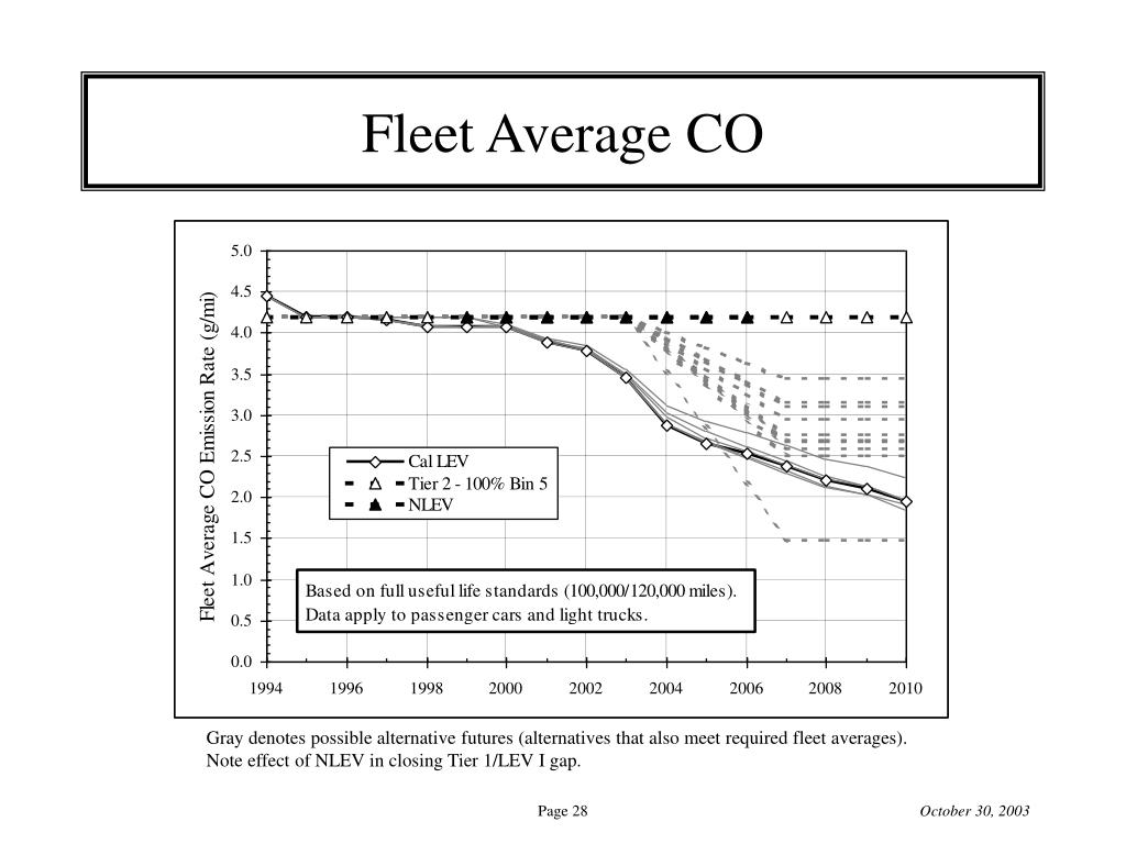 Fleet Average CO